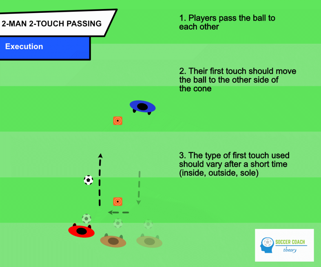 2-man 2-touch passing drill - execution