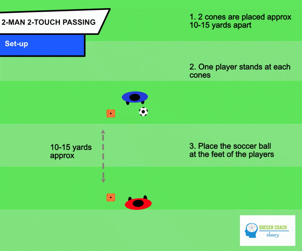 2-man 2-touch passing drill - set-up