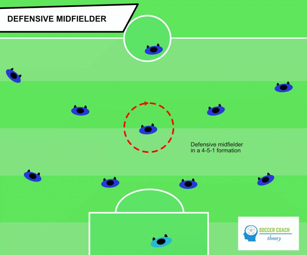 Defensive midfielder in soccer position