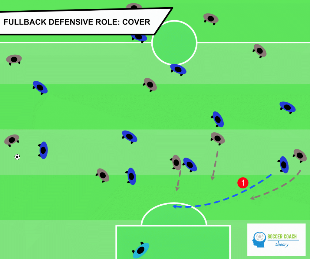 Defensive role of a fullback in soccer