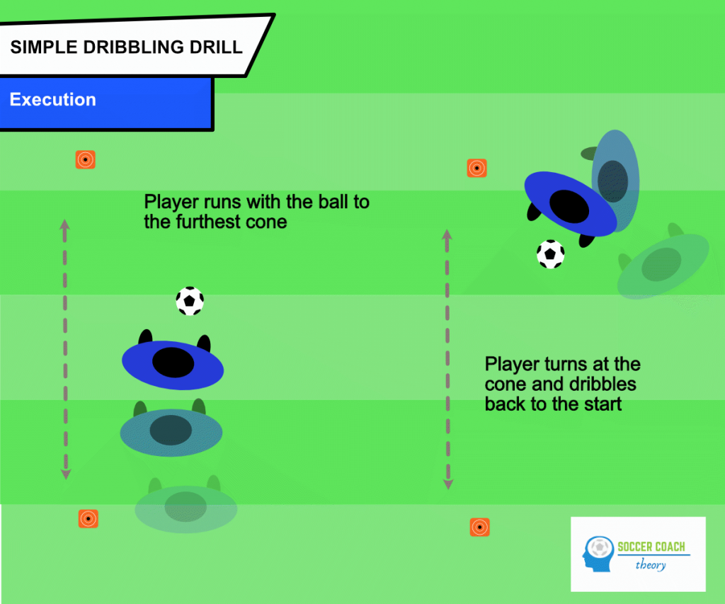 Soccer dribbling drill for beginners: execution
