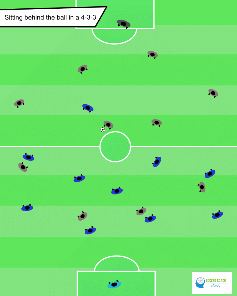 Soccer defending behind the ball in 433