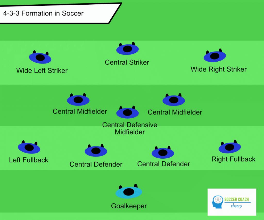 Soccer 433 formation line-up