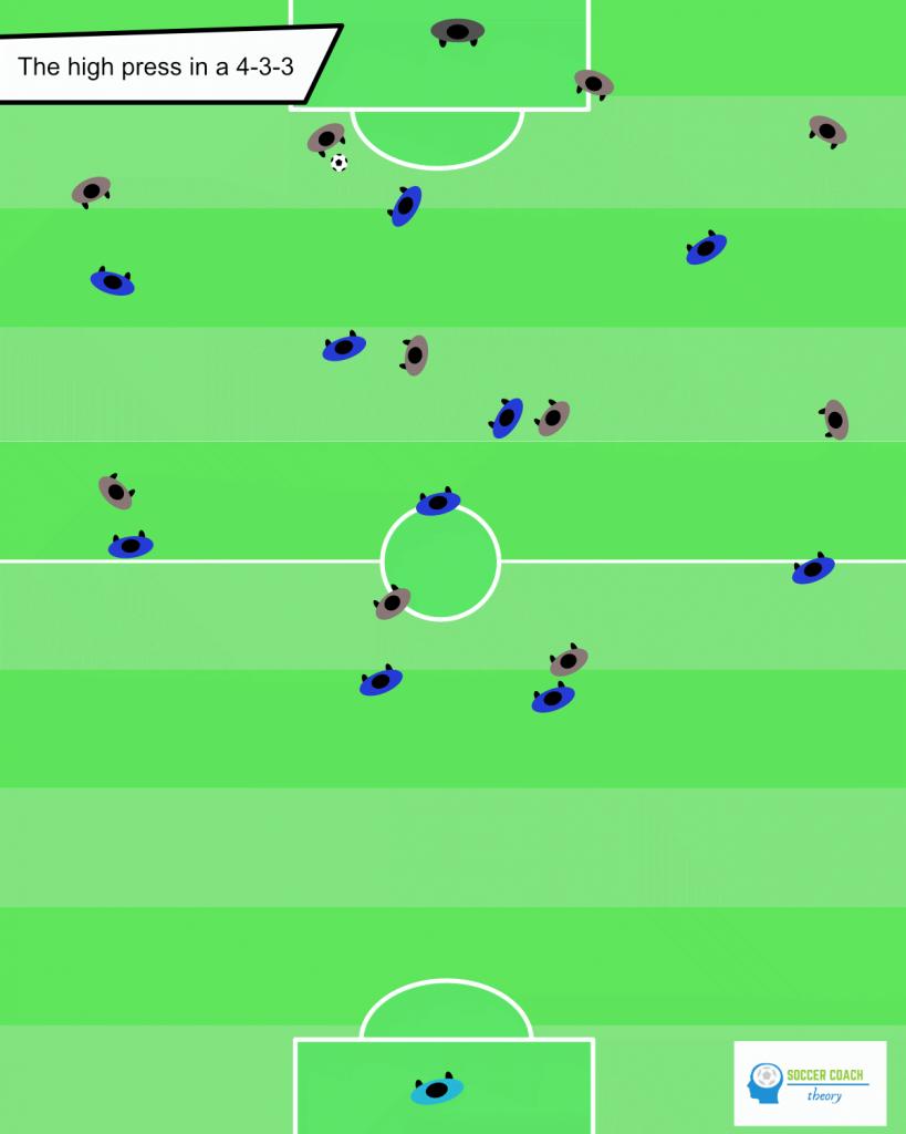 soccer 433 pressing high