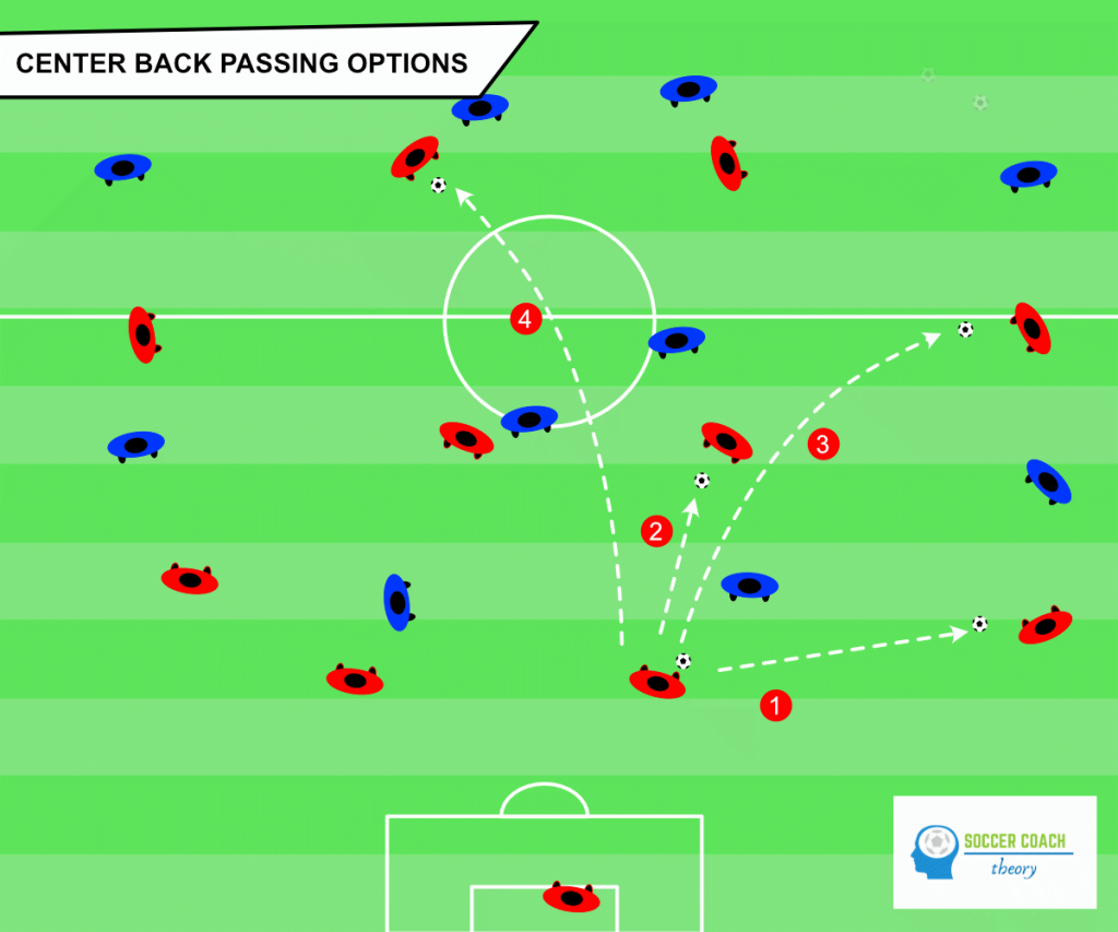 Soccer center back attacking role