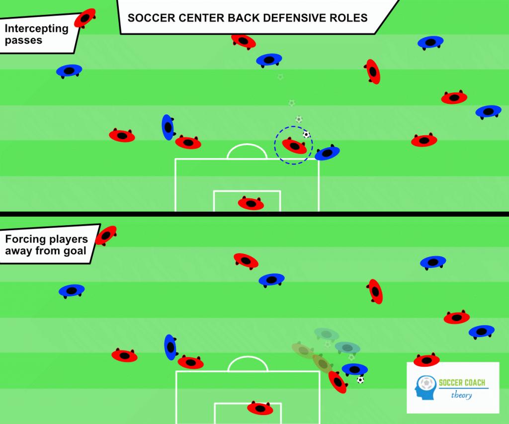 Soccer center back defending roles