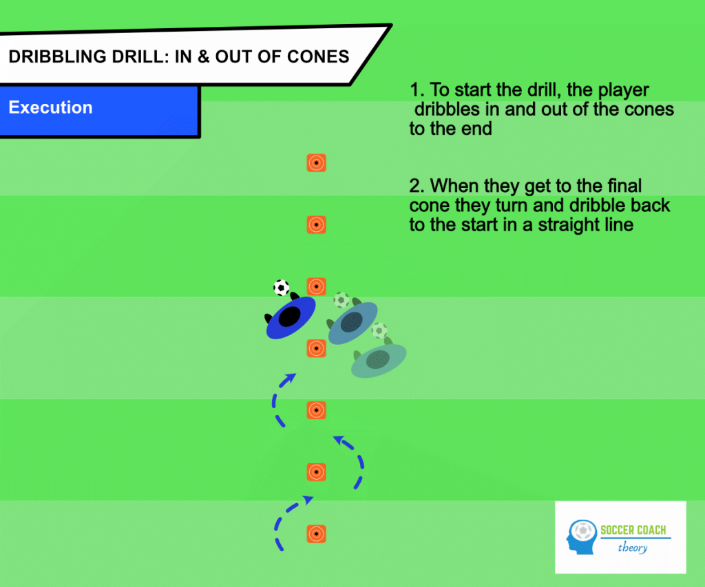 Soccer dribbling in and out of cones execution