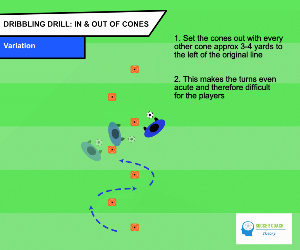 Soccer dribbling in and out of cones variation