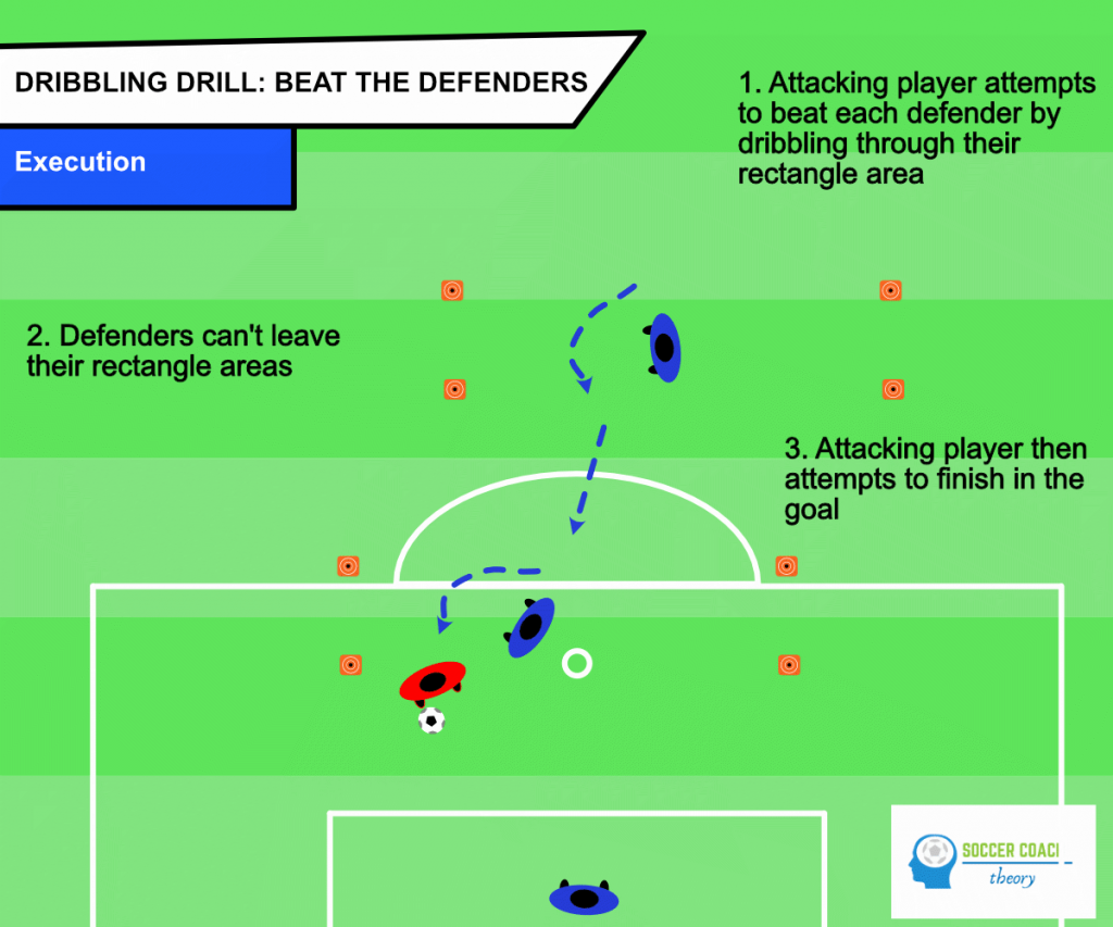 Beat the defenders execution