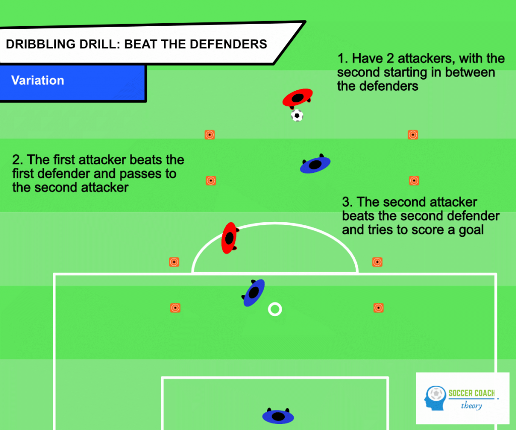 Beat the defenders variation