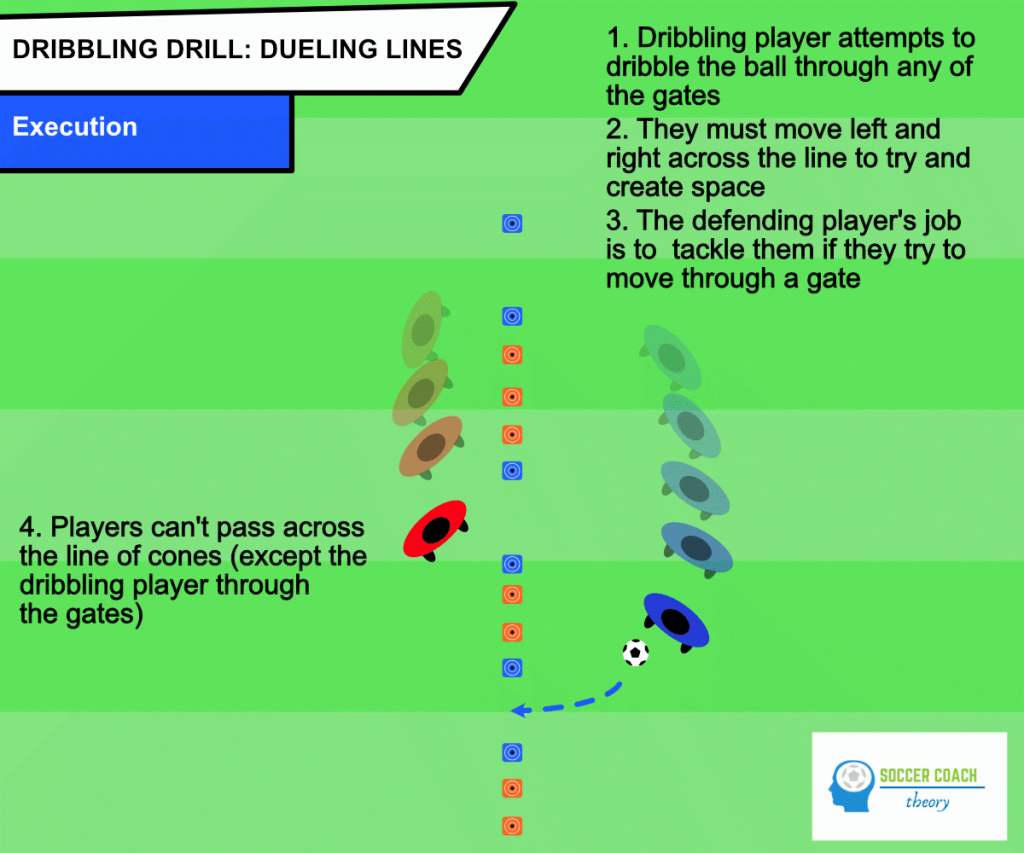 Dueling lines dribblers execution