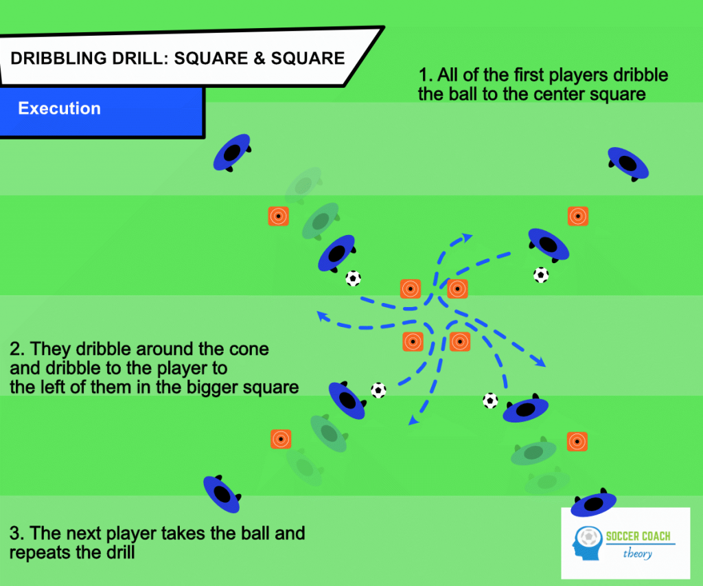 Square and square soccer dribbling drill execution
