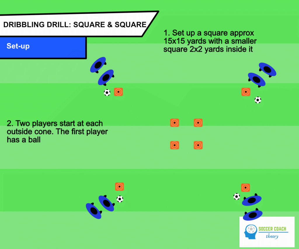 Square and square soccer dribbling drill set-up