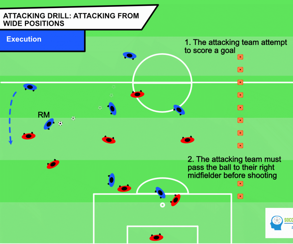 Soccer drill attacking from wide positions - execution