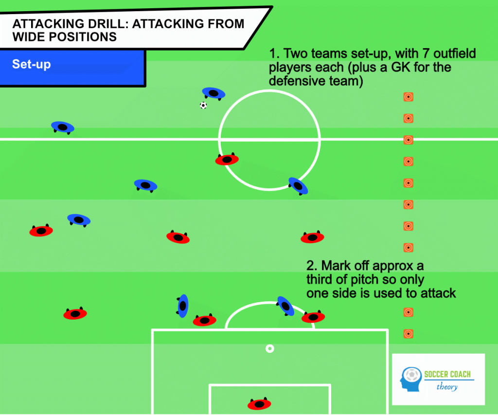 Soccer drill attacking from wide positions - setup