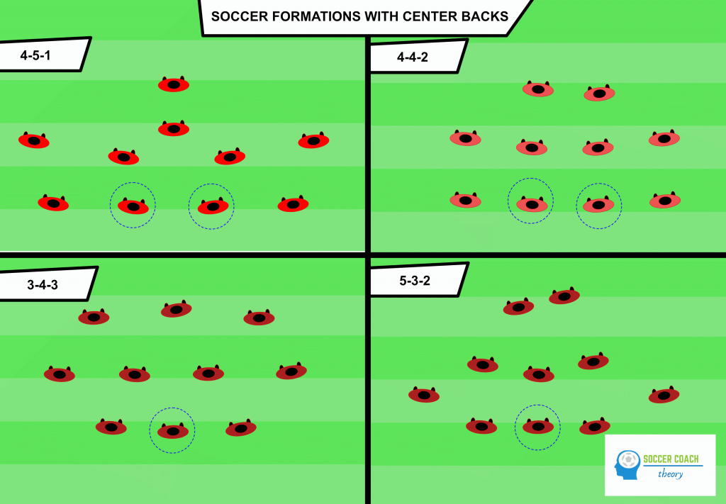 Soccer formations with center backs