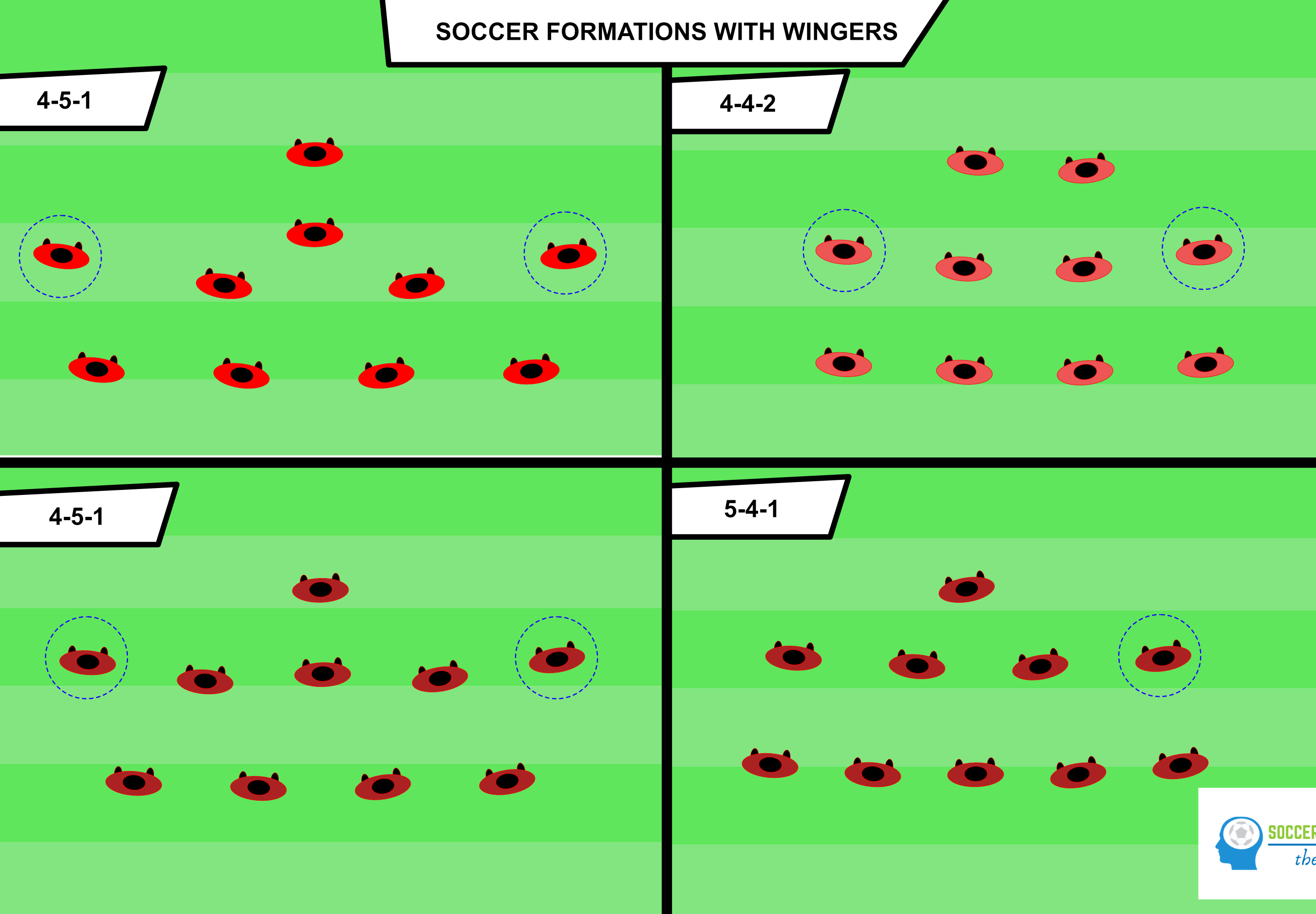 Soccer formations with wingers