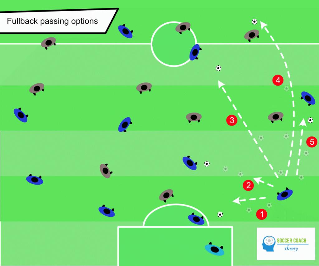 Soccer fullbacks - passing options