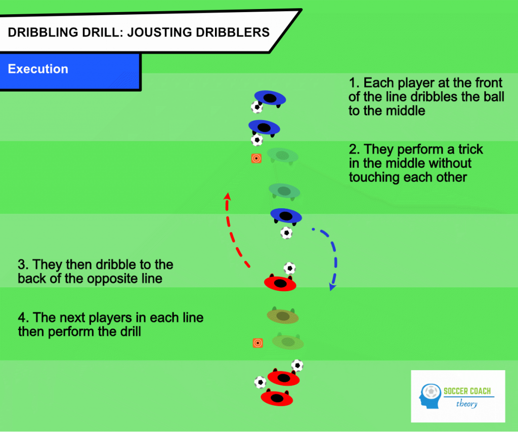 Jousting dribblers execution