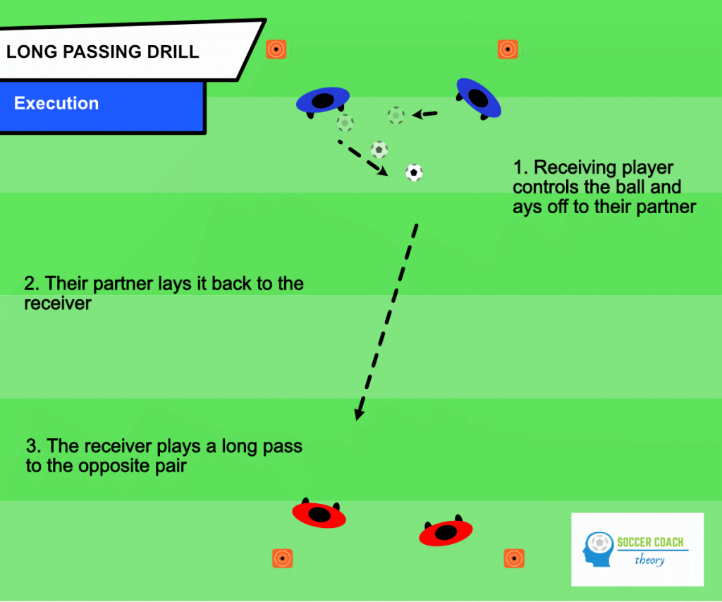 Soccer long passing drill - execution