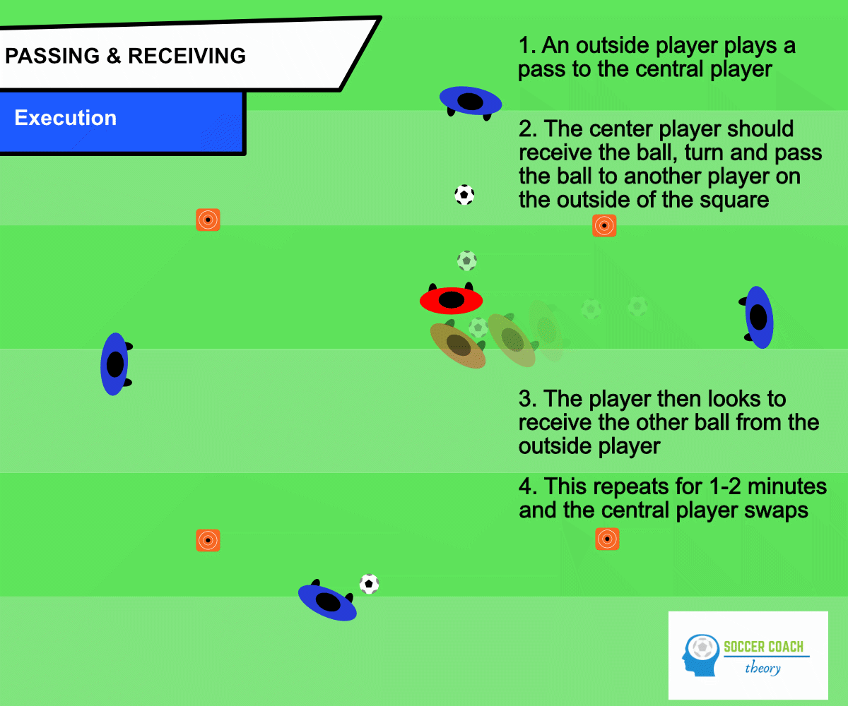 Soccer passing and receiving drill - execution