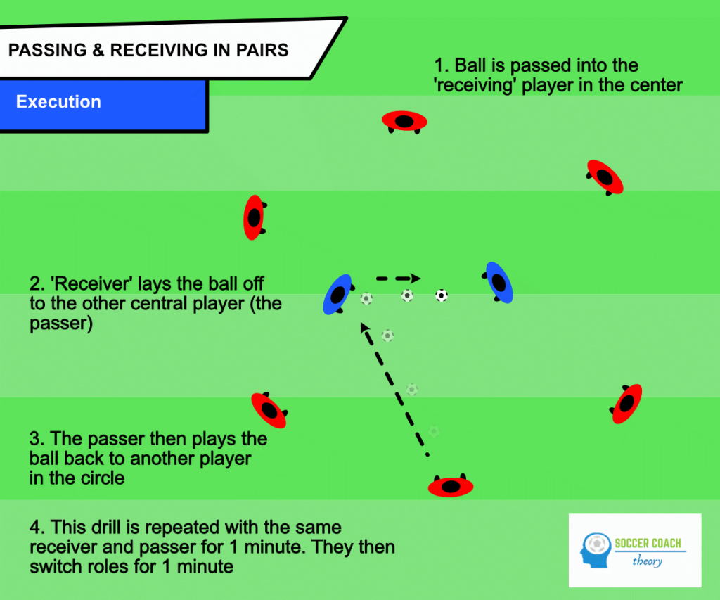 Soccer drill passing & receiving in pairs - execution