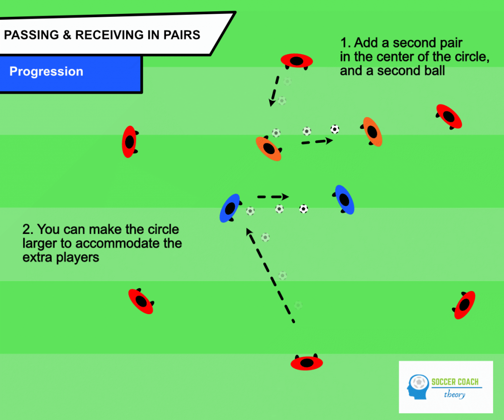 Soccer drill passing & receiving in pairs - progression