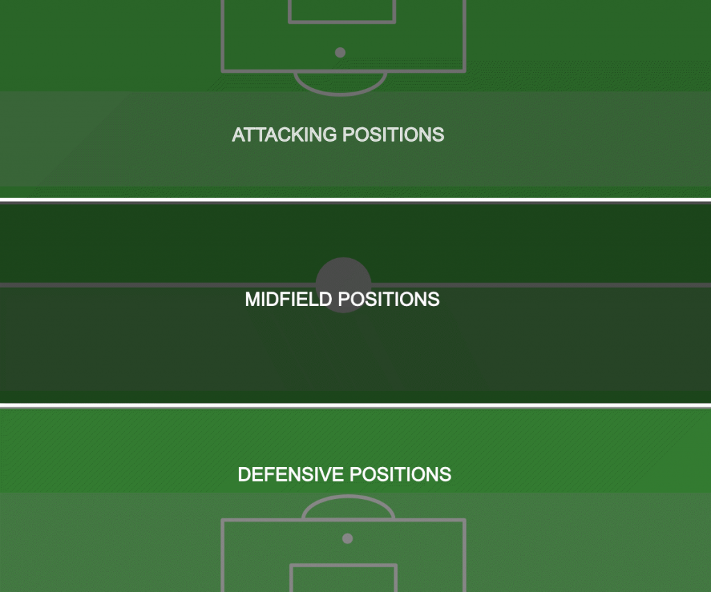 Soccer positions defensive midfield attacking