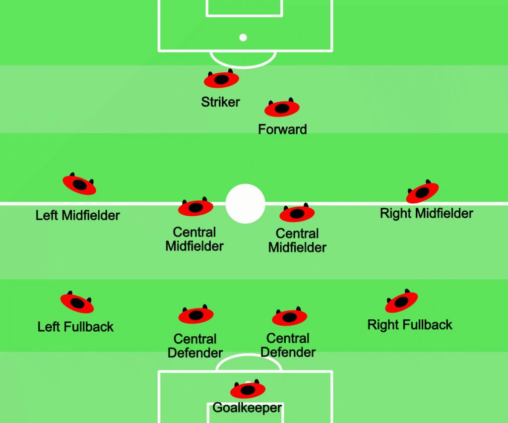 Soccer Positions Diagram