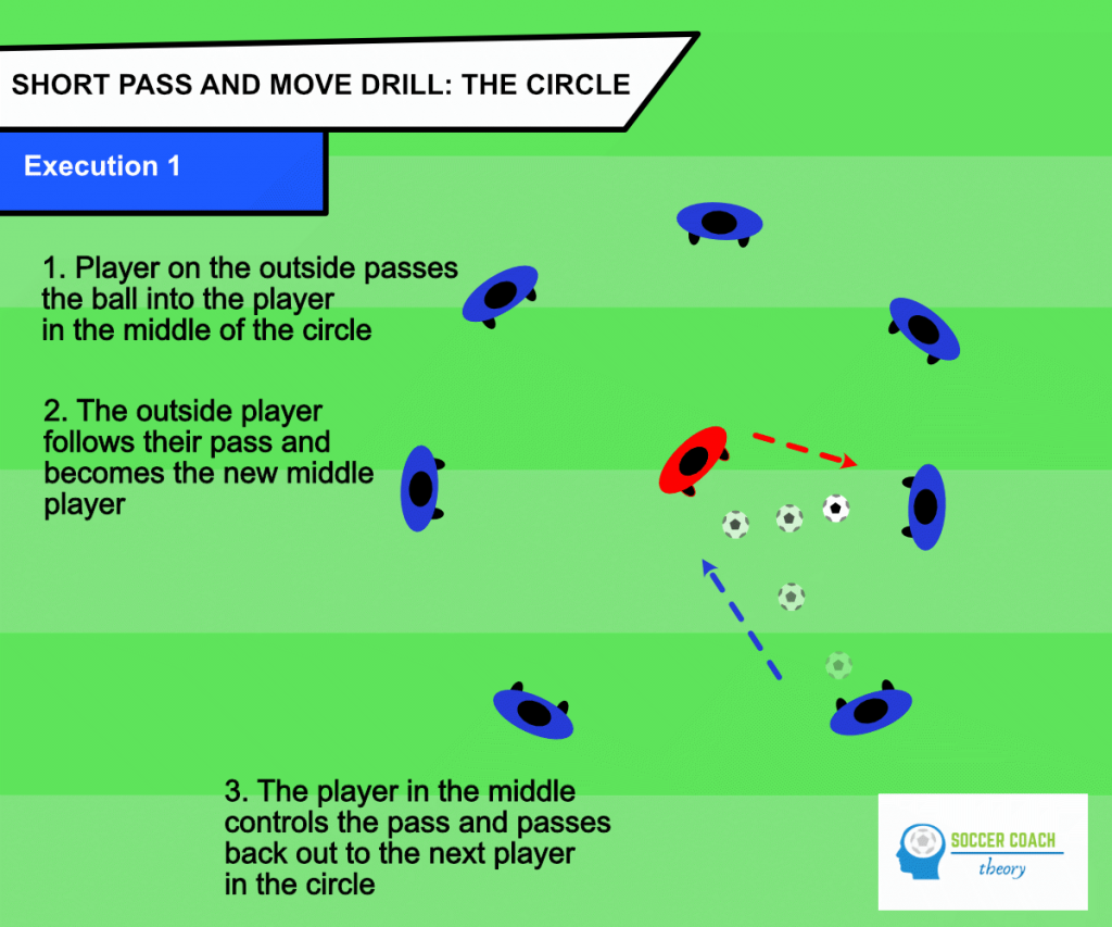 The circle soccer passing drill - execution