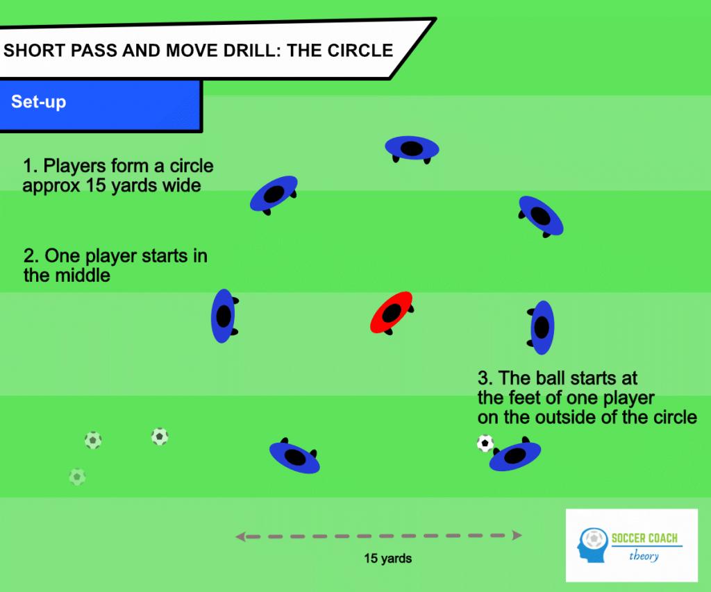 The circle soccer passing drill - set-up