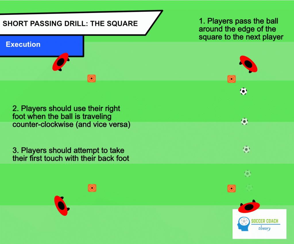 Soccer the square passing drill - execution