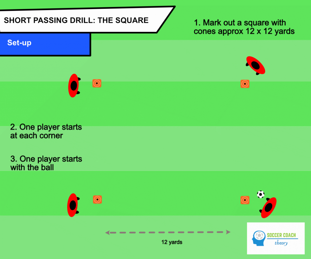Soccer the square passing drill - setup