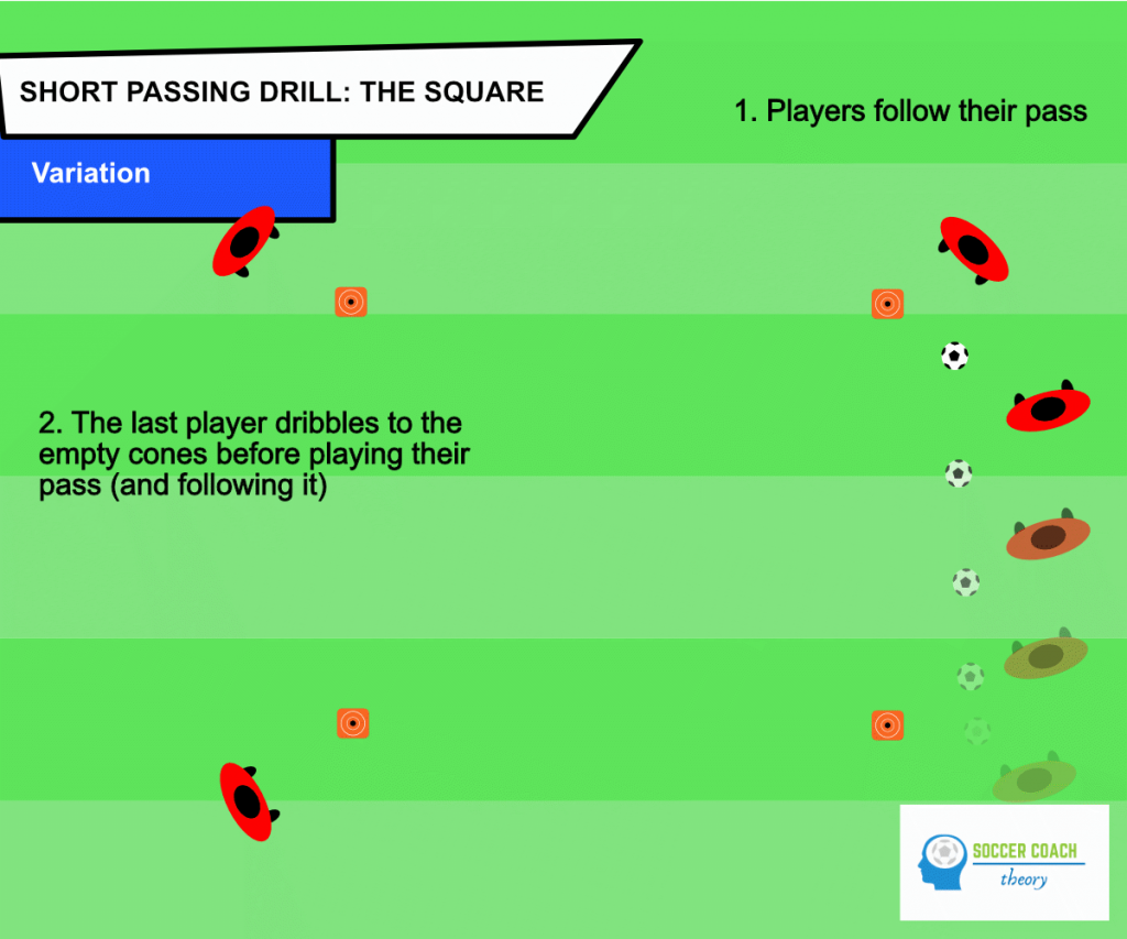 Soccer the square passing drill - variations