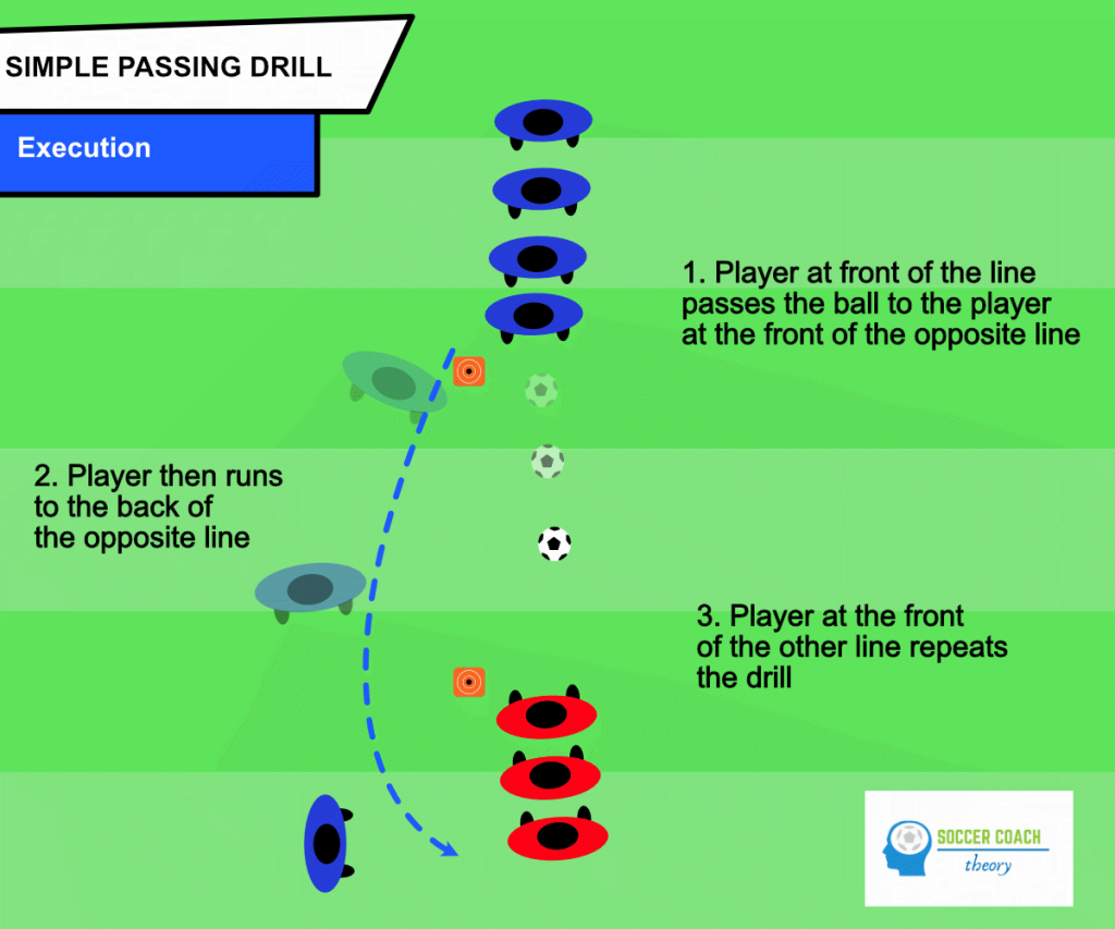 2-lines passing drill: execution