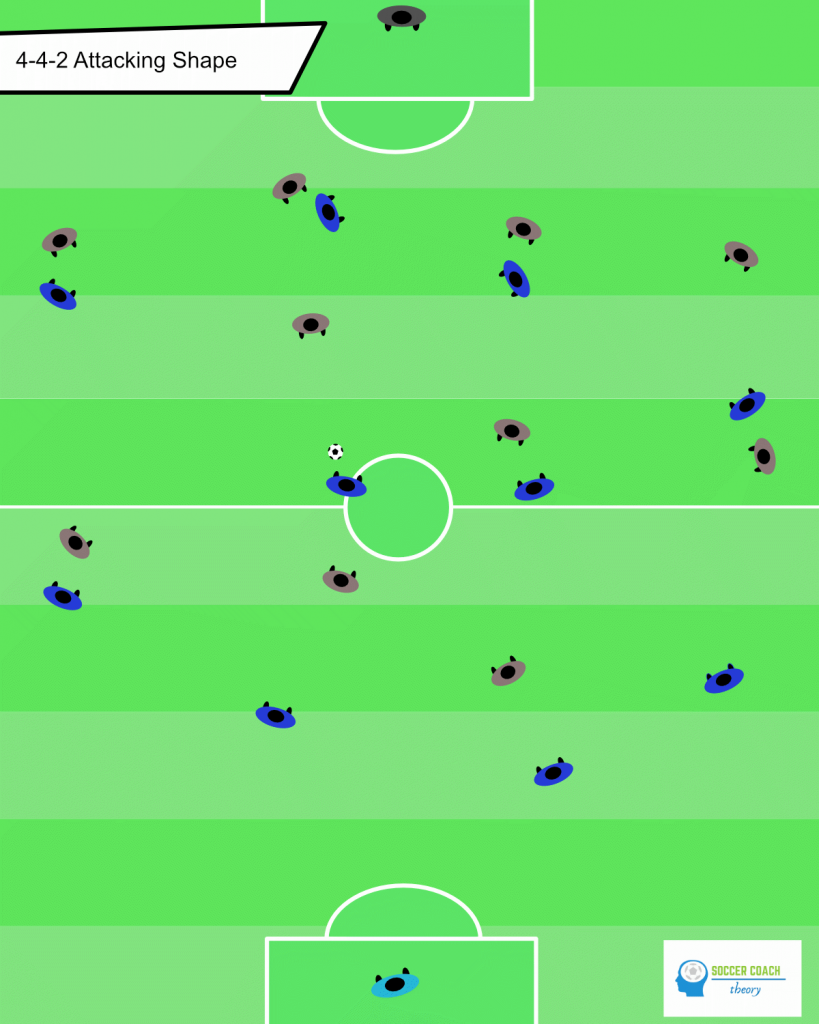 4-4-2 soccer formation - attacking shape