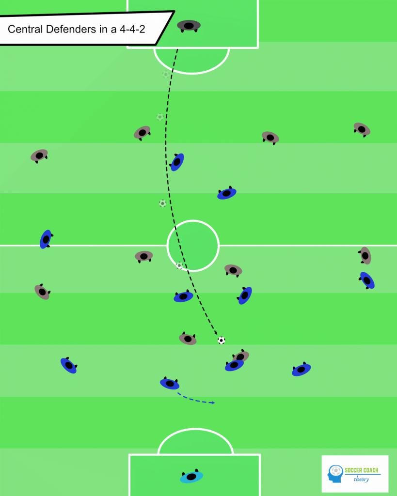 4-4-2 soccer defenders working together