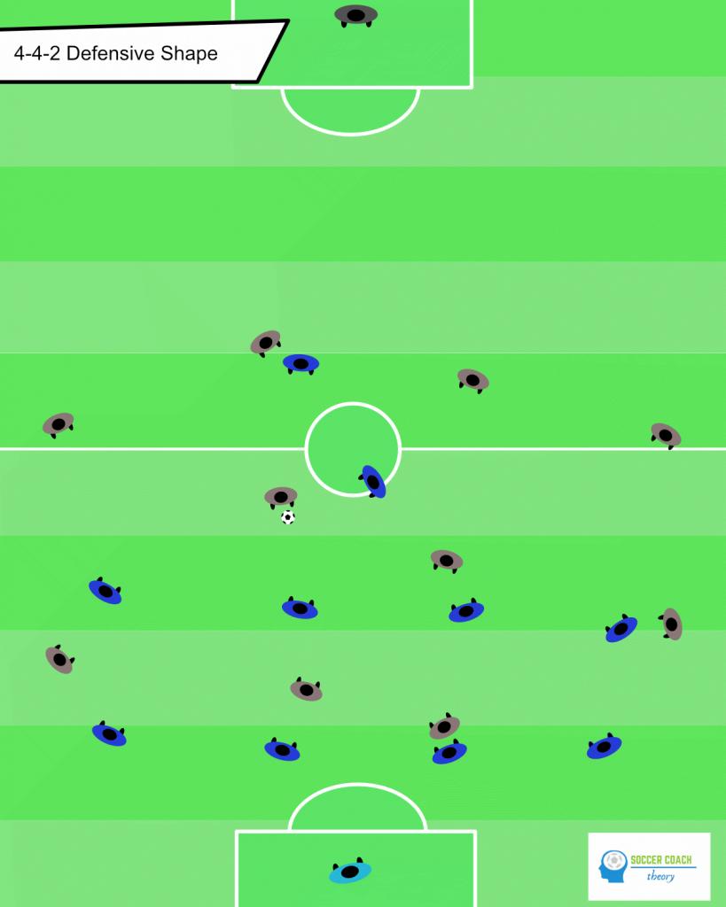 Soccer 4-4-2 defensive shape