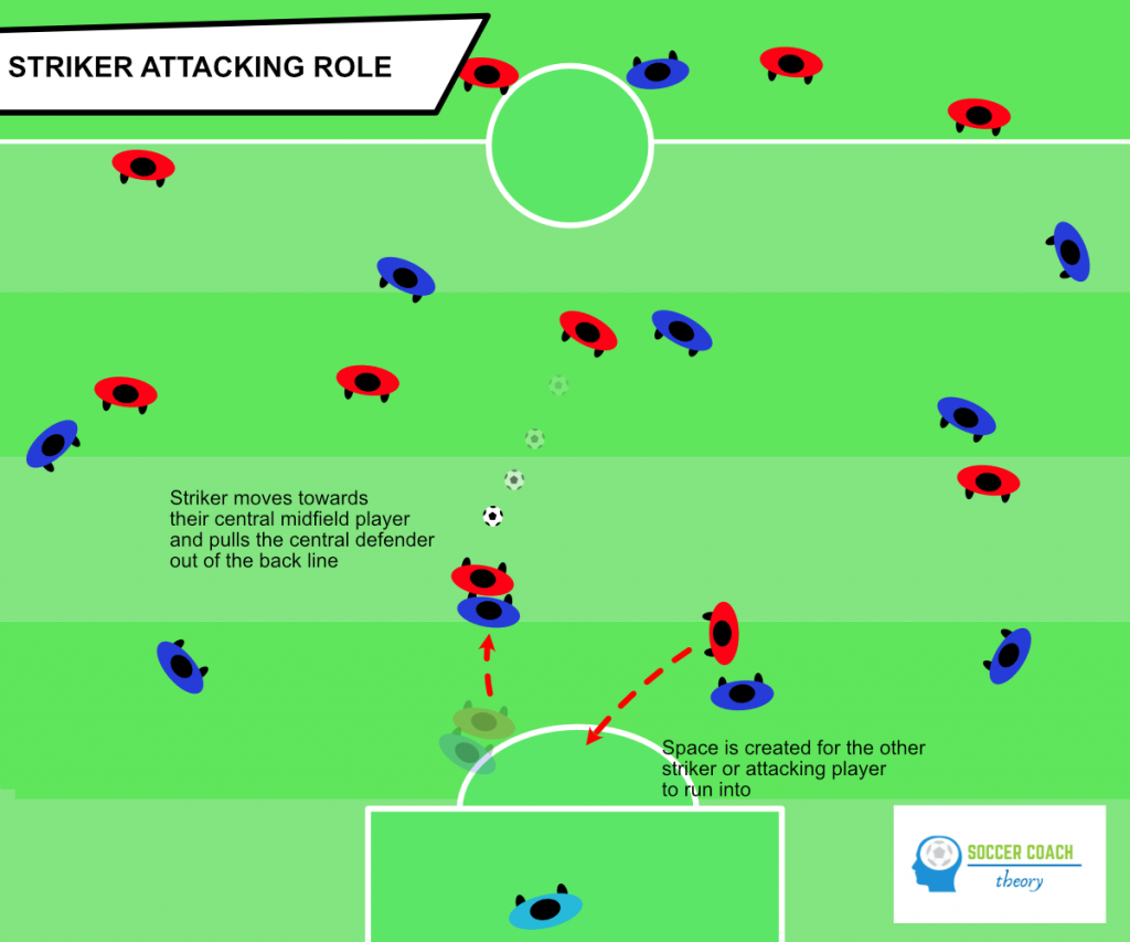 Strikers in soccer attacking and movement