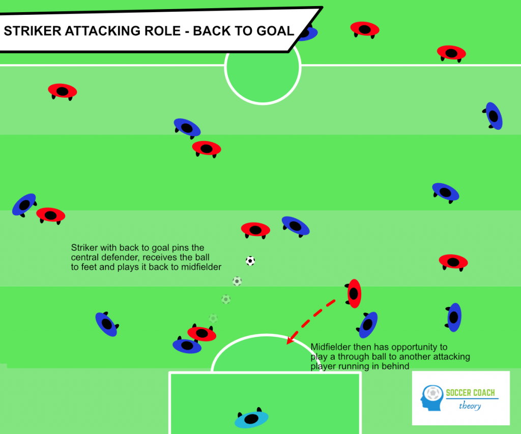 Soccer striker with back to goal