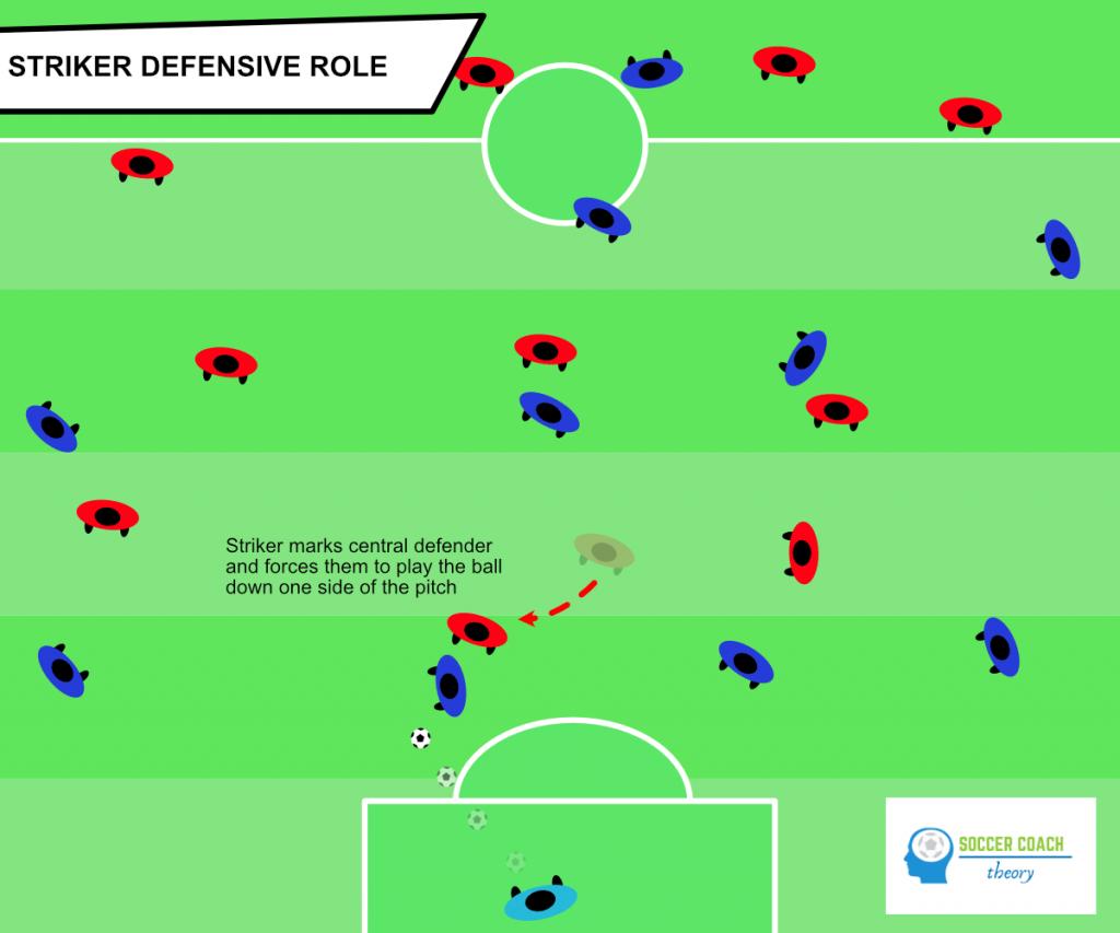 Striker in soccer - defensive role